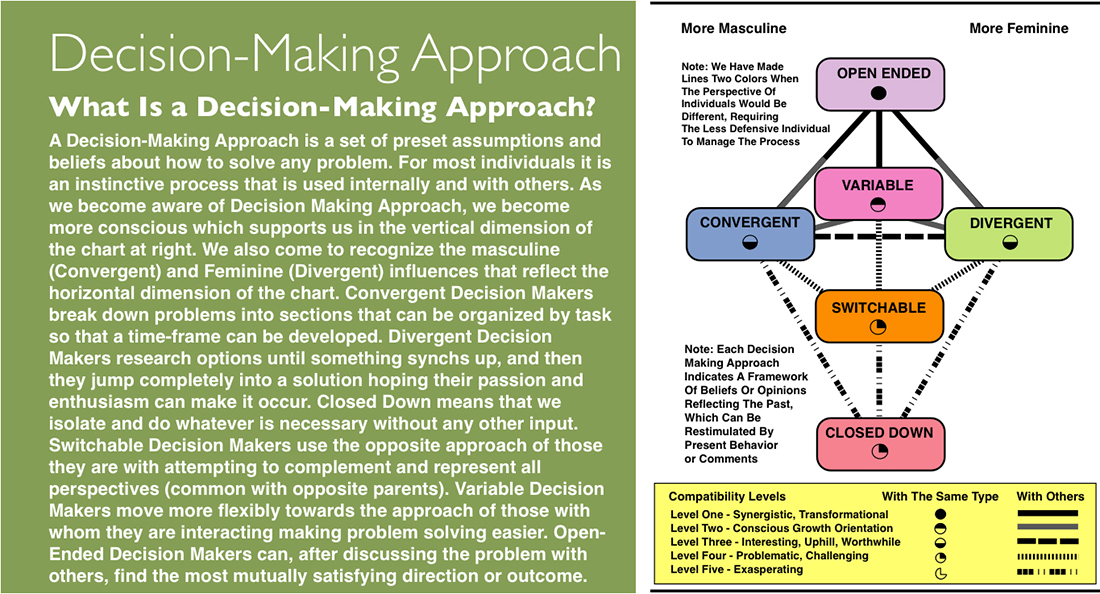 decision making approach