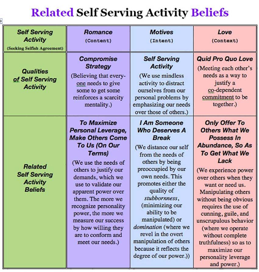 Self Serving Activity   HA events